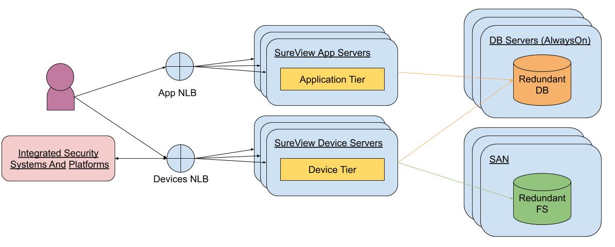 Copy of Scaling - Multi Server (1)